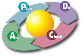PDCA - Wikipedia