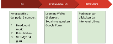 Learning Walks: Satu Kaedah Menambah Idea PdPc dan Refleksi | Mudah Mengajar